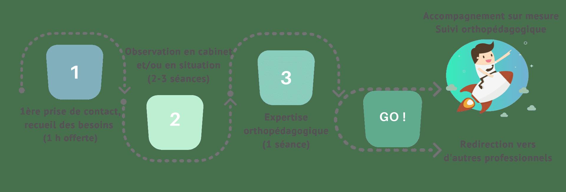 Phase d accompagnement orthopédagogue